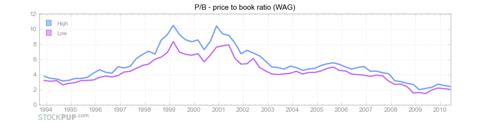 WAG P/B ratio