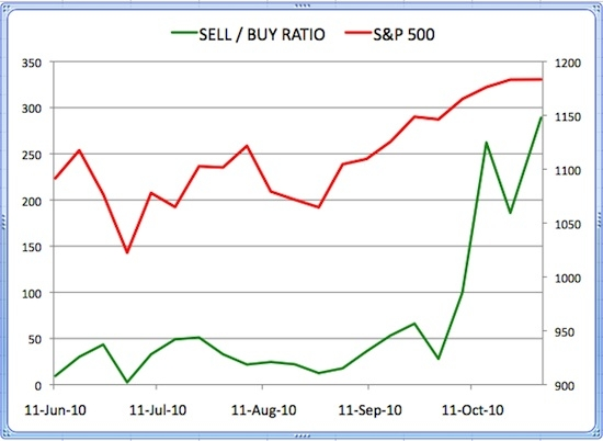 Insider Sell Buy Ratio October 29, 2010