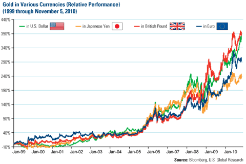 Gold in Various Currencies (Relative Performance)