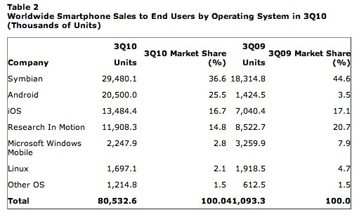 of worldwide smartphone sales, making it the No. 2 operating system