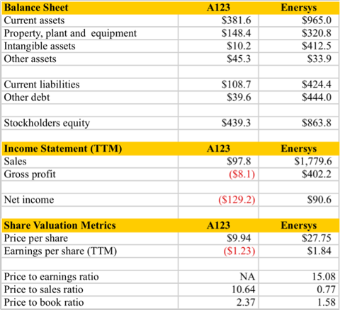 11.10.10 Financial Comparisons.png