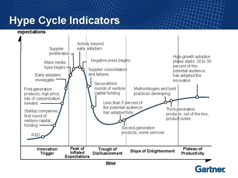 11.10.10 Hype-Cycle.jpg