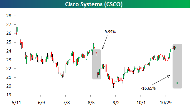 csco. day down 9.99% following