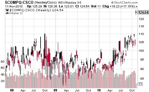 csco stock price. NASDAQ vs CSCO price ratio
