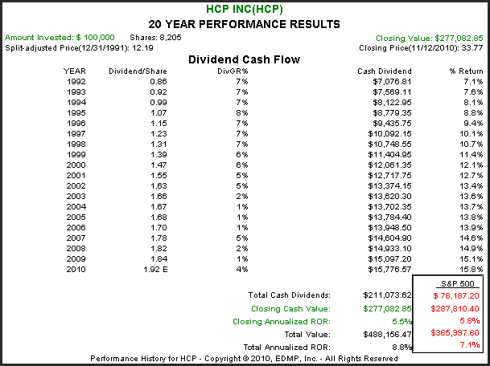 HCP 20yr. Performance Results