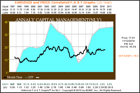 NLY 15yr. Earnings & Price Correlated F.A.S.T. Graph™