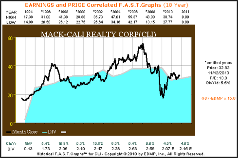 CLI 18yr. Earnings & Price Correlated F.A.S.T. Graph™