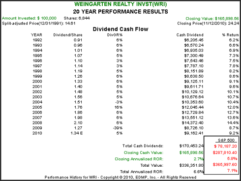 WRI 20yr. Performance Results