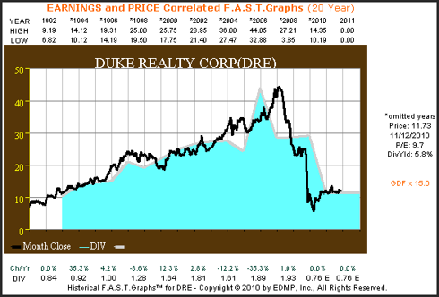 DRE 20yr. Earnings & Price Correlated F.A.S.T. Graph™