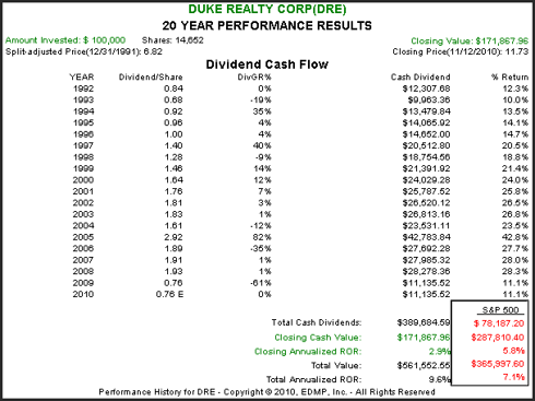 DRE 20yr. Performance Results