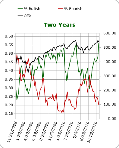 Investors Intelligence Bulls vs. Bears