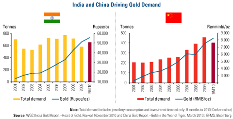 India and China Driving Gold Demand