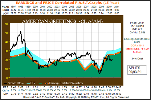 AM 15yr. Earnings & Price Correlated F.A.S.T. Graph™