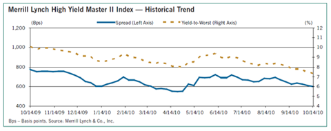 (Chart) Merrill Lynch High Yield Master II Index