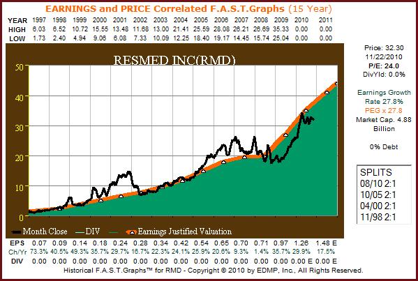 RMD 15yr. F.A.S.T. Graph™