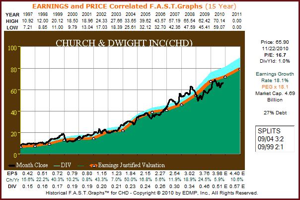 F.A.S.T. Graphs™
