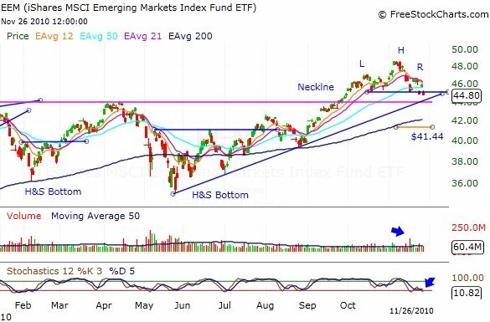 EEM ETF Daily Chart