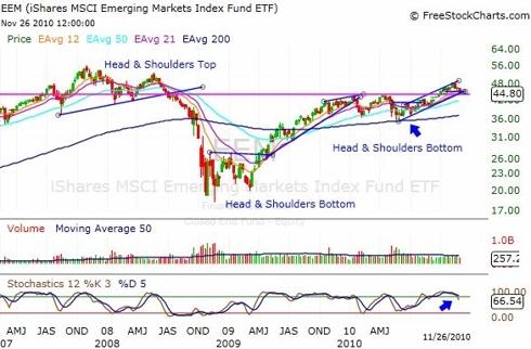 EEM ETF Weekly Chart