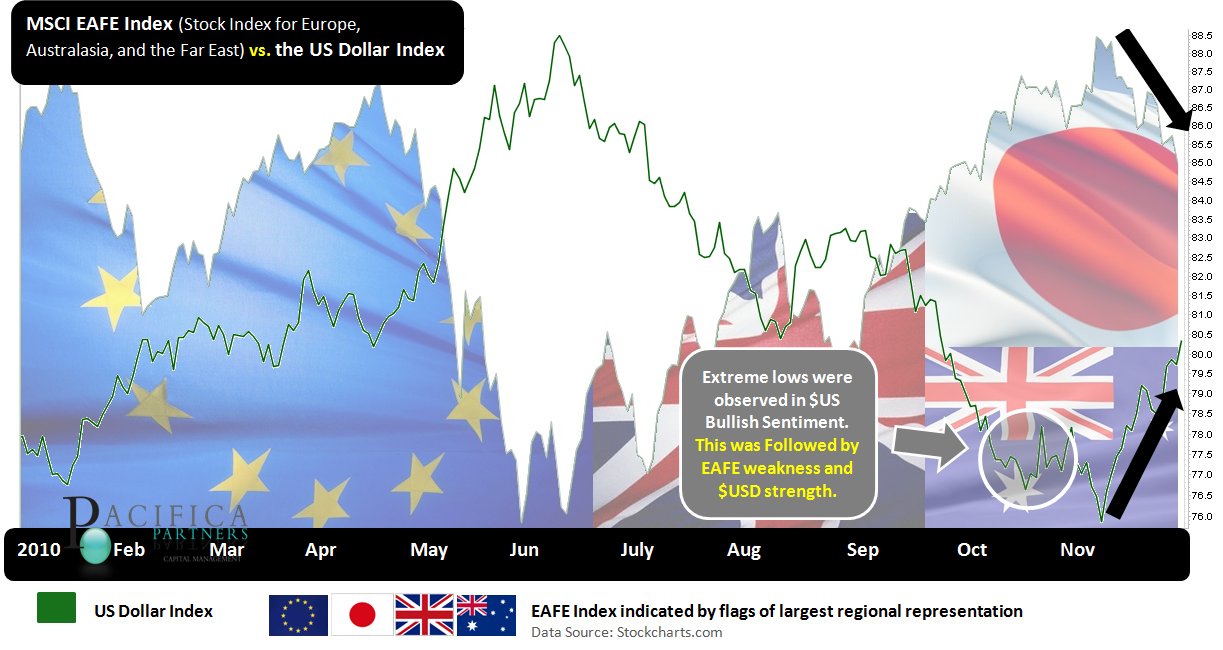 US Dollar vs EAFE index
