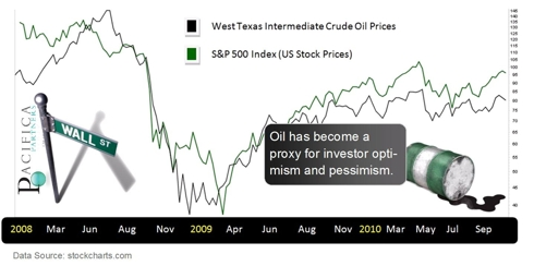 S&P 500 - Versus West Texas Intermediate Crude Oil Prices