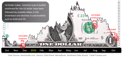 US Dollar Index Bullish Sentiment