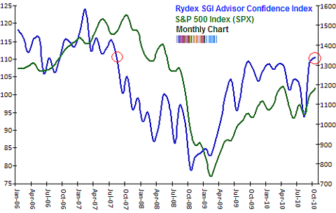 Rydex Advisor Confidence Index Nov 2010