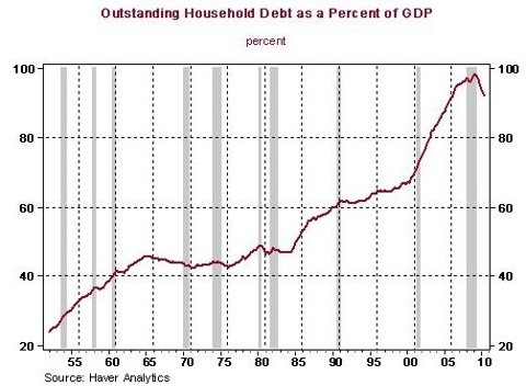 Household debt as percentage of GDP