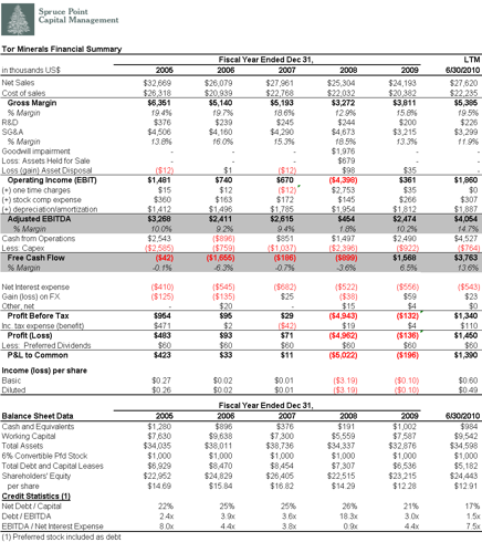 TORM Financial Summary