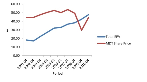 Graph 3: MDT Share price versus Total EPV