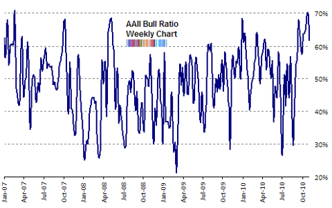 AAII bull ratio Nov 2010
