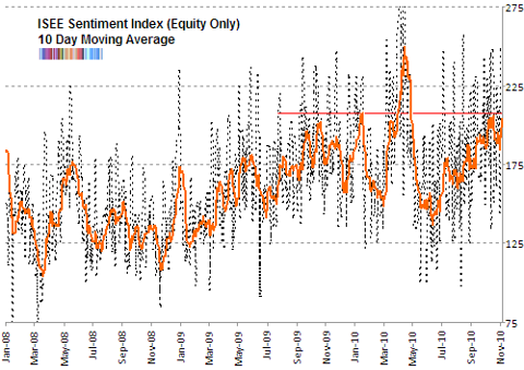 ISE sentiment 10 day moving average Nov 2010