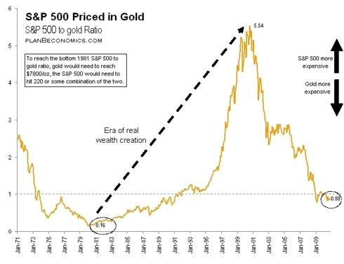 Gold at $7800/oz, Or S&P 500 at 220? Take Your Pick 343576 128925661025543 Plan B Economics
