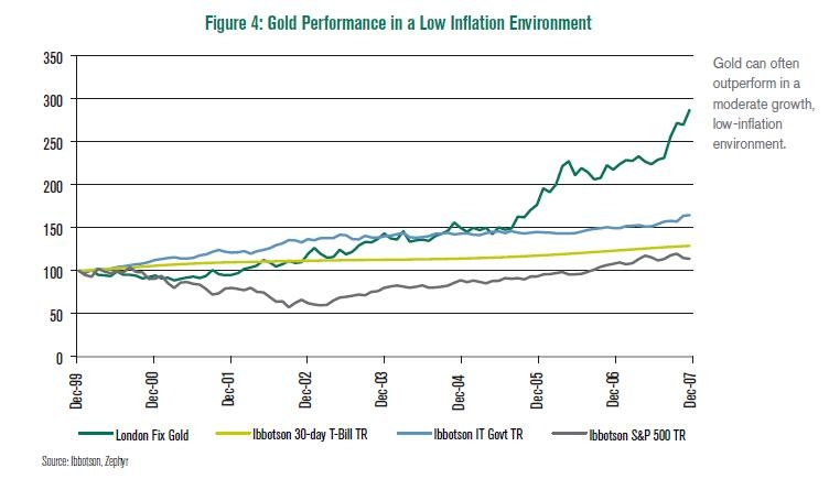 Gold-during-low-inflation