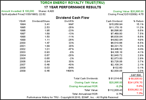 TRU 17yr. Performance Results