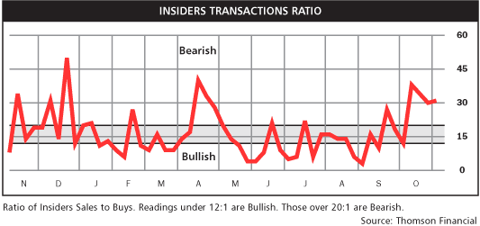 insider transaction ratio Nov 2010