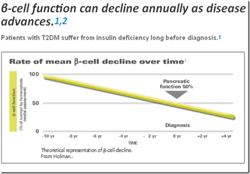 Beta Cell function decreases over time