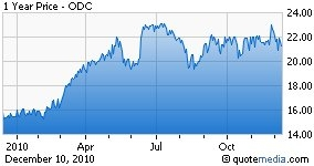 Oil-Dri Corporation 1 yr Stock Chart
