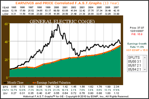 General Electric 13-year earnings and price correlated F.A.S.T. Graphs™