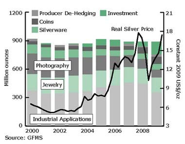 Worldwide Silver Demand, The Silver Institute