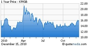 KMGB Chemicals stock price chart