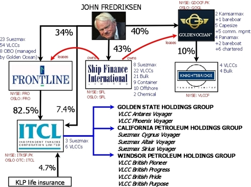 Shareholding structure around ITCL