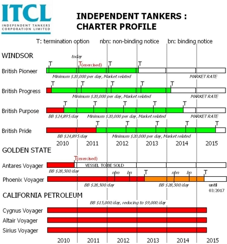 Charter profile of ITCL as of December 2010