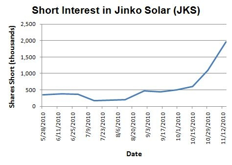 Short interest continues to soar in JKS