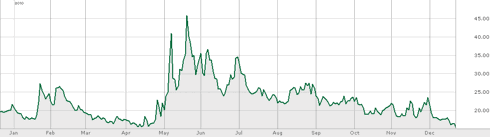 One year chart of VIX