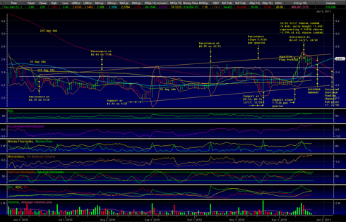 NVAX Annotated 150 day chart 12/23/2010