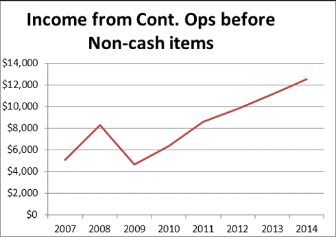 Income from Cont. Ops before Non-cash items