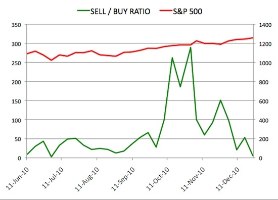 Insider Sell Buy Ratio December 24, 2010