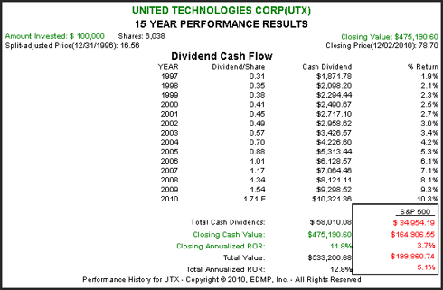 (<a href='http://seekingalpha.com/symbol/utx' title='United Technologies Corporation'>UTX</a>): 15 year Performance Results