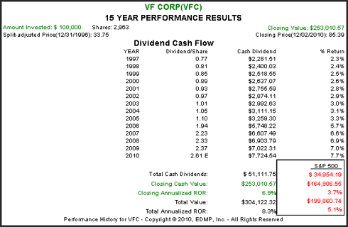 (<a href='http://seekingalpha.com/symbol/vfc' title='V.F. Corporation'>VFC</a>):15 year Performance Results