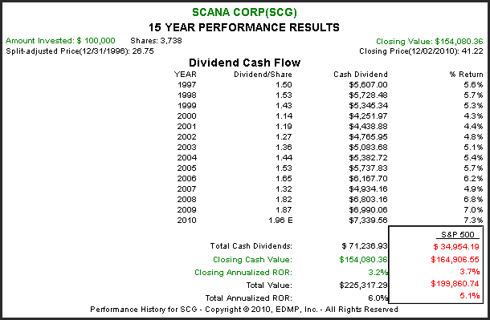 (<a href='http://seekingalpha.com/symbol/scg' title='SCANA Corporation'>SCG</a>):15 year Performance Results